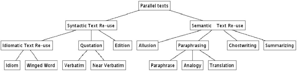 Reuse styles diagram